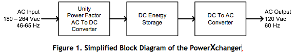 Simplified Block Diagram of the PowerXchanger